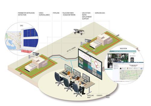 Çevre Güvenlik Sistemlerinde Fiber Kablo Sensörlerin Kullanımı 1