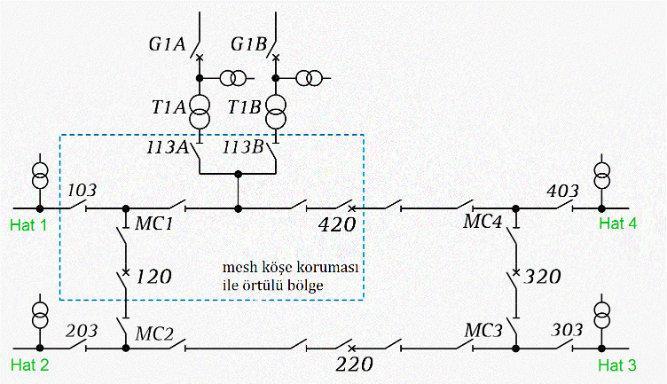 Arıza Sonrası Enerjilendirme ve Otomatik Kapama 3