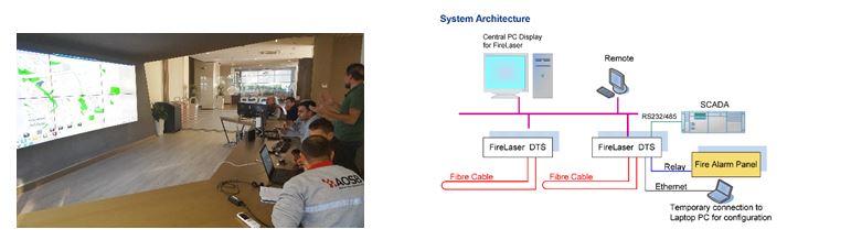 OSB'lerde Yangın Algılama Sistemlerinde Devrim 4