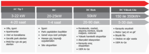 Elektrikli Araç Şarj Altyapısı Sıkça Sorulan Sorular 2