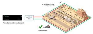 Havaalanlarında Çevre Güvenlik Sistemleri 4