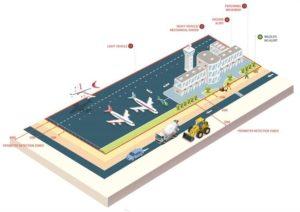 Havaalanlarında Çevre Güvenlik Sistemleri 6