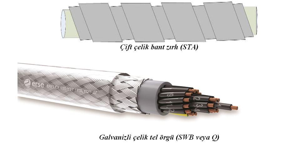 Kablo Tanımı ve Yapısal Özellikleri 1. Bölüm 22