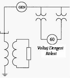 Senkron Jeneratörlerdeki Elektriksel Dengesizlikler 6