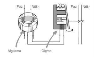 Elektrik Çarpılmalarına Son | Sigma Elektrik 2