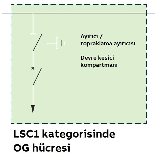 Orta Gerilim Hücreler için Servis Sürekliliği Kategorileri 1