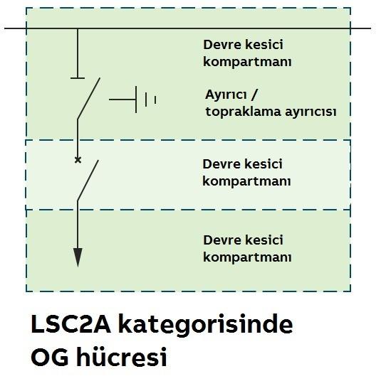 Orta Gerilim Hücreler için Servis Sürekliliği Kategorileri 3