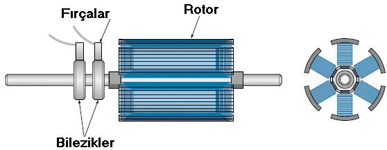Senkron Elektrik Makineleri | Senkron Motor - Jeneratör / Alternatör 3