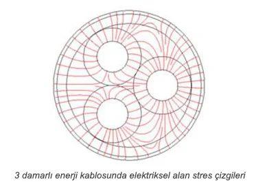 Kabloların Yangın Performansının Önemi ve Ürün Güvenliği 12