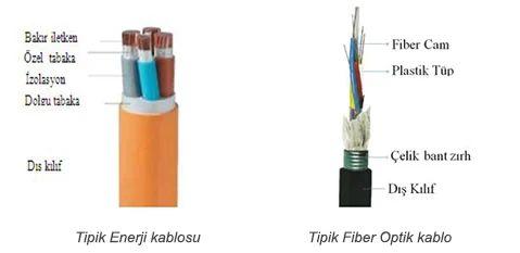 Kabloların Yangın Performansının Önemi ve Ürün Güvenliği 4
