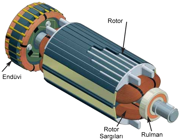 Senkron Elektrik Makineleri | Senkron Motor - Jeneratör / Alternatör 6