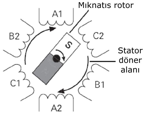 Senkron Elektrik Makineleri | Senkron Motor - Jeneratör / Alternatör 2