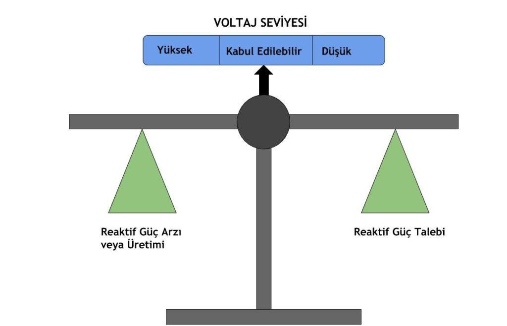 Şönt Reaktör Nedir? 1