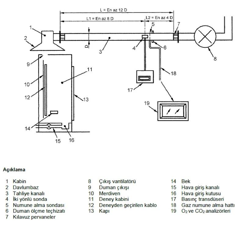 Yapı Malzemeleri Yönetmeliği (CPR) ve Kablolarda Yangın Güvenliği 11