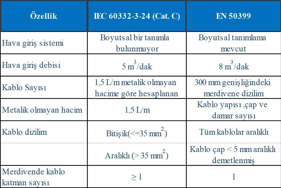 Yapı Malzemeleri Yönetmeliği (CPR) ve Kablolarda Yangın Güvenliği 14