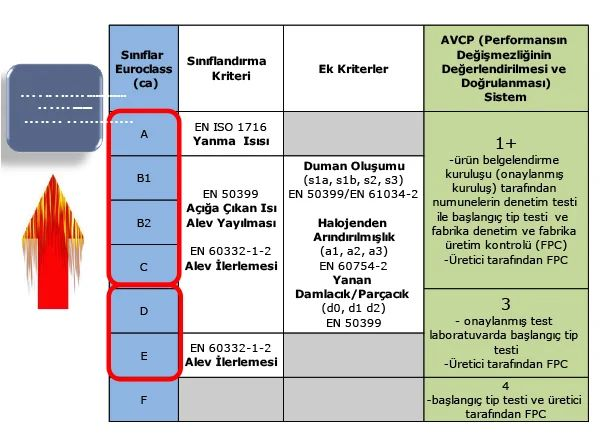Yapı Malzemeleri Yönetmeliği (CPR) ve Kablolarda Yangın Güvenliği 36