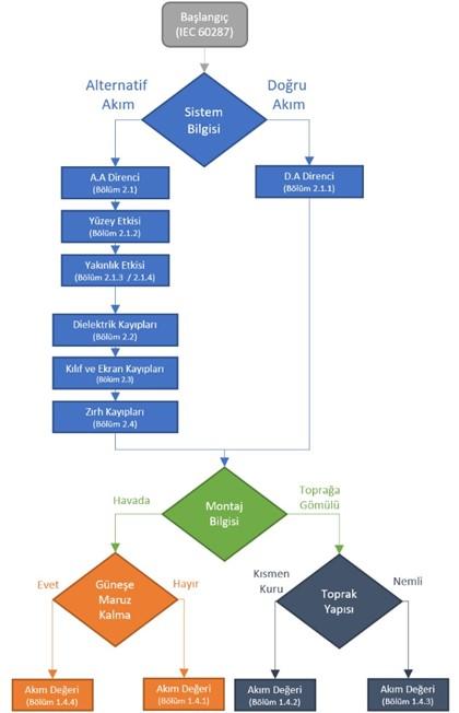 Orta Gerilim Kablo Akım Taşıma Kapasite Hesabı (6kV - 36kV için) 3