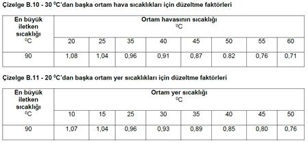 Orta Gerilim Kablo Akım Taşıma Kapasite Hesabı (6kV - 36kV için) 9