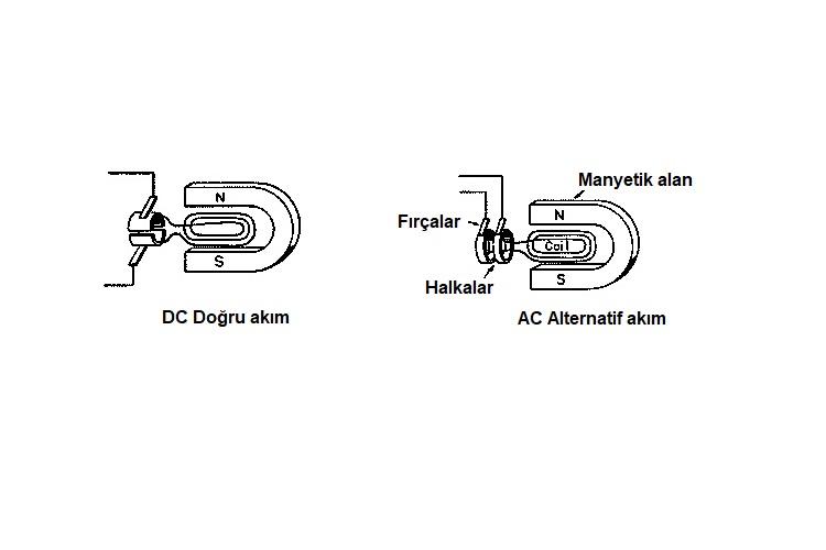 AC ve DC arasındaki farklar nelerdir?