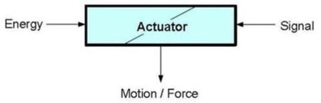 Aktüatör Nedir? Aktüatörler Nasıl Çalışır? Aktüatör Seçerken Dikkat Edilmesi Gerekenler Nelerdir? 1