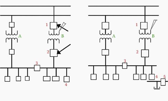 Trafo Merkezlerinin Otomasyonunda Önemli 3 Nokta 3
