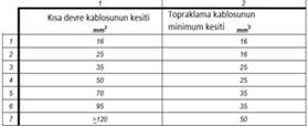 Elektrikte Güvenliğin Sağlanması Enerjisiz Çalışma (Dead Working) TS EN 50110-1 (2013) 5